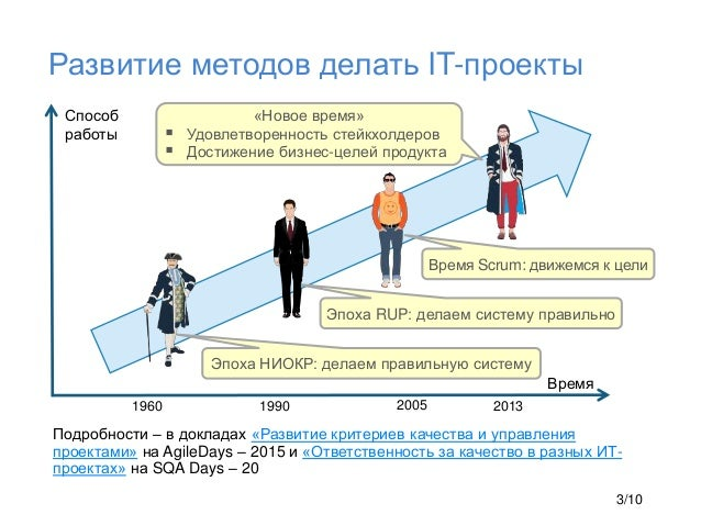 Развитие методов делать IT-проекты Эпоха НИОКР: делаем правильную систему Время Способ работы «Новое время»  Удовлетворен...