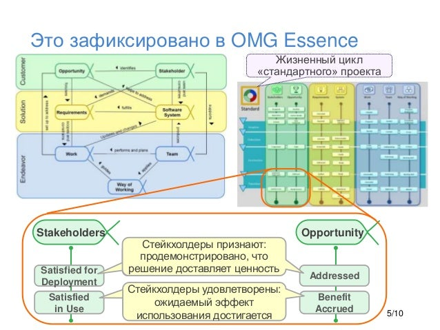 Это зафиксировано в OMG Essence Addressed Benefit Accrued Satisfied for Deployment Satisfied in Use Стейкхолдеры признают:...