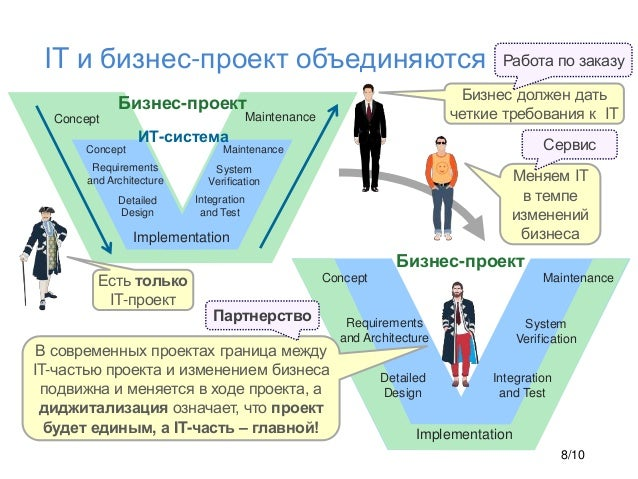 IT и бизнес-проект объединяются Requirements and Architecture Detailed Design Implementation Integration and Test System V...