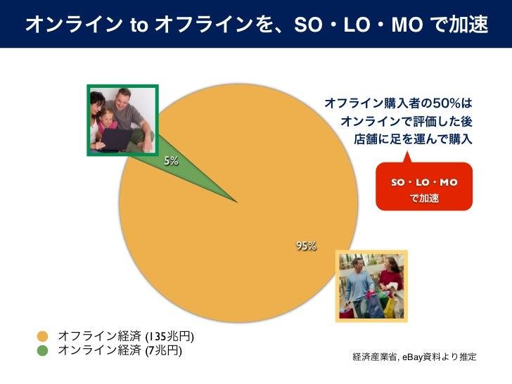 SO/LO/MO