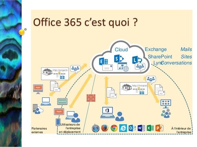 Office 365 c'est quoi ? Cloud  Partenaires externes  Utilisateurs de l'entreprise en déplacement  Exchange Mails SharePoin...
