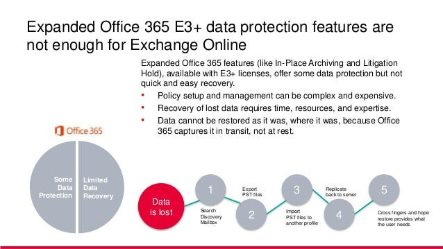 Did You Cover Your SaaS? 3 Reasons to Backup Microsoft