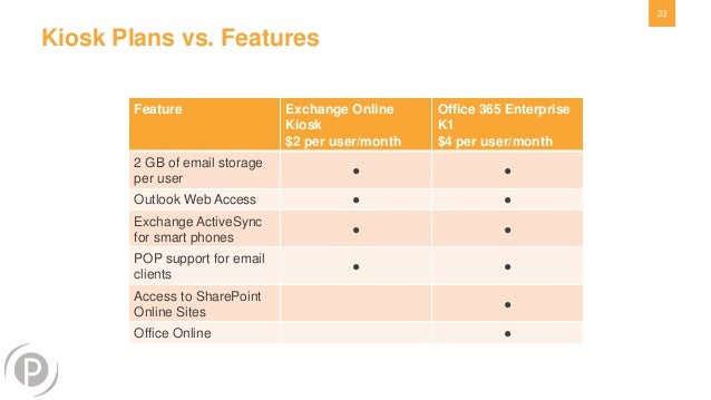Office 365 webinar series how much could you save - Office 365 specifications ...