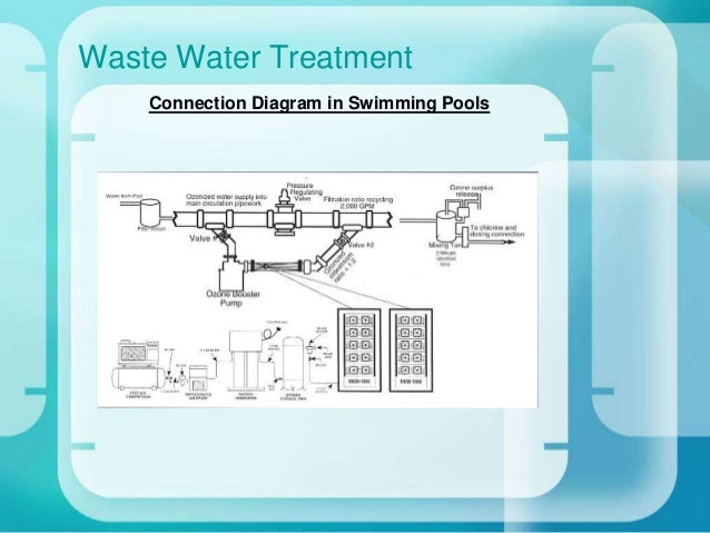 o3 greentech ozone for waste water