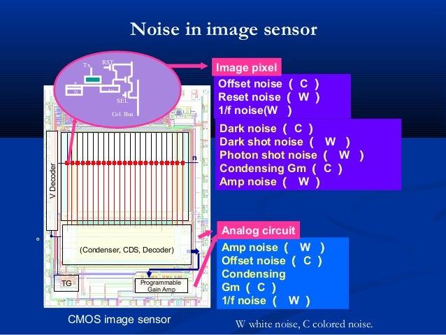 n VDecoder TG (Condenser, CDS, Decoder) Programmable Gain Amp Dark noise ( C ) Dark shot noise ( W ) Photon shot noise ( W...