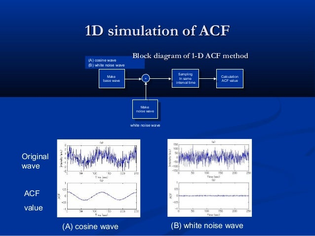 1D simulation of ACF1D simulation of ACF (A) cosine wave (B) white noise wave Original wave ACF value Make base wave Make ...