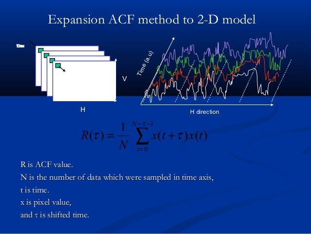 Expansion ACF method to 2-D model Time(a.u) H direction Image Time H V R is ACF value.R is ACF value. N is the number of d...
