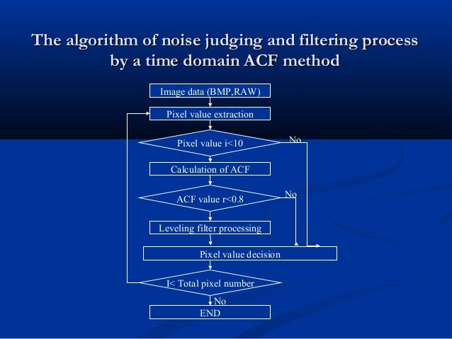 The algorithm of noise judging and filtering processThe algorithm of noise judging and filtering process by a time domain ...
