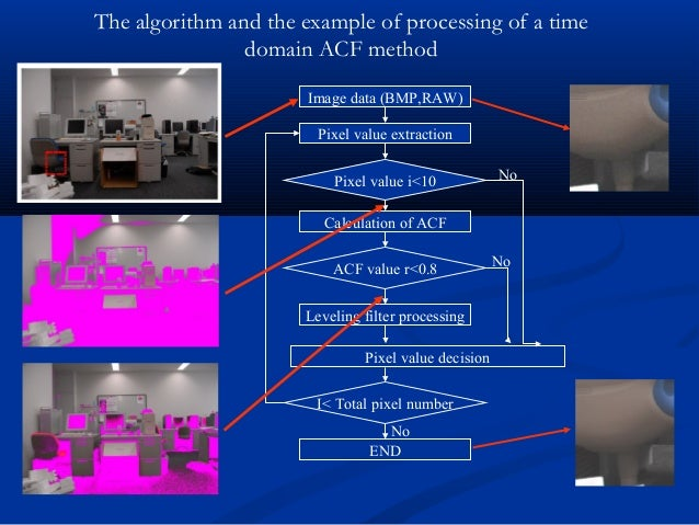 Image data (BMP,RAW) Pixel value extraction Calculation of ACF Leveling filter processing END Pixel value decision Pixel v...