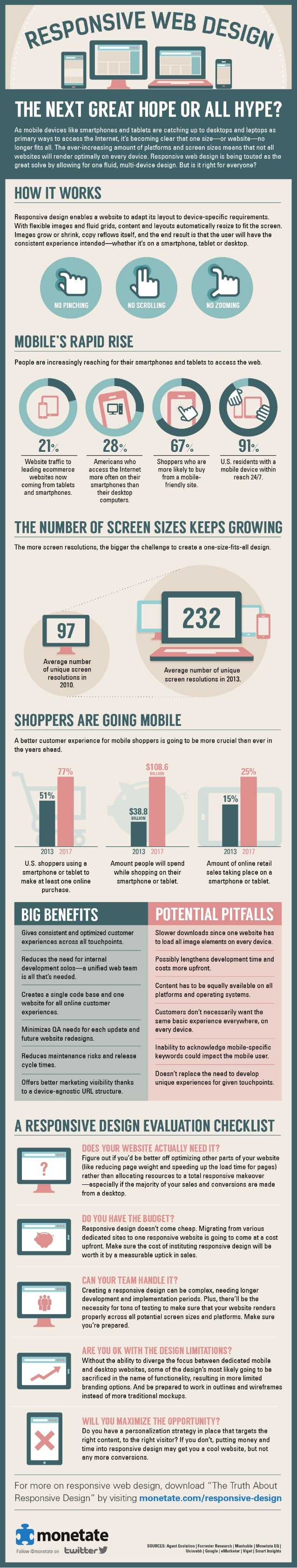 Responsive Design: The Next Great Hope or All Hype?