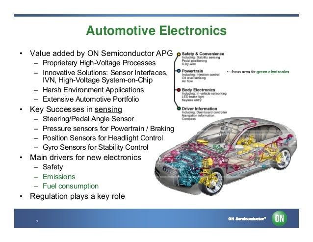 Sensing In Automotive Powertrain And Braking Systems