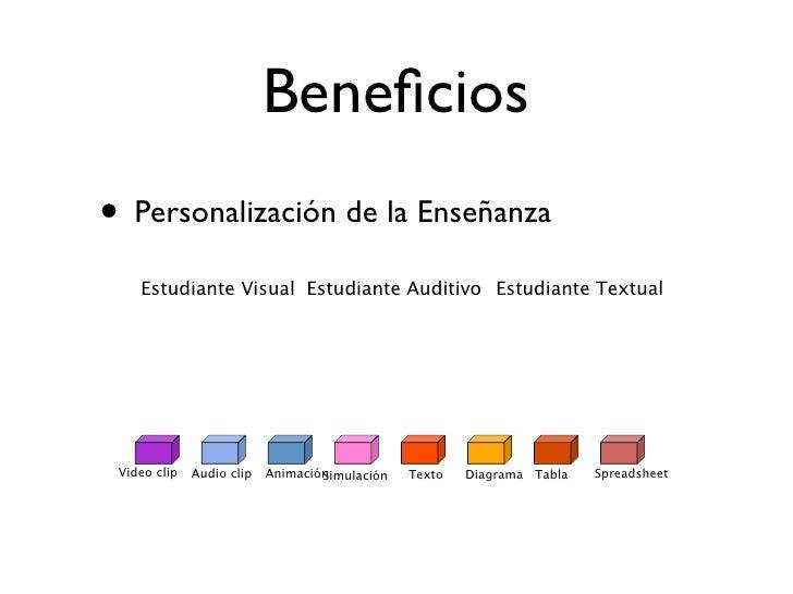 Beneficios • Personalización de la Enseñanza     Estudiante Visual Estudiante Auditivo Estudiante Textual      Video clip  ...