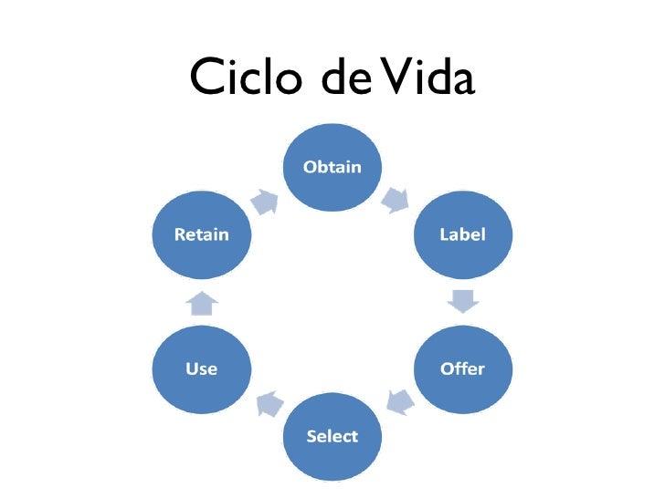 Creación • La creación de objetos de aprendizaje se   puede realizar en cualquier herramienta   • Word   • Power Point   •...
