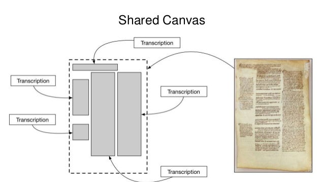 Biblissima and IIIF / Shared Canvas IIIF / Shared Canvas is used in order to establish a single access-point to three virt...