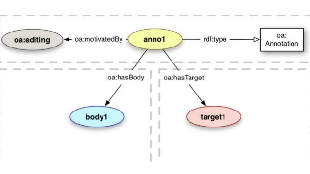 Relation between OA and Shared Canvas / IIIF - IIIF APIs are compliant to the Shared Canvas Data Model API: Application Pr...