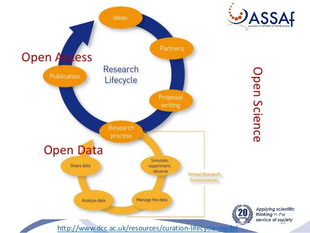 22 http://www.dcc.ac.uk/resources/curation-lifecycle-model OpenScience Open Access Open Data