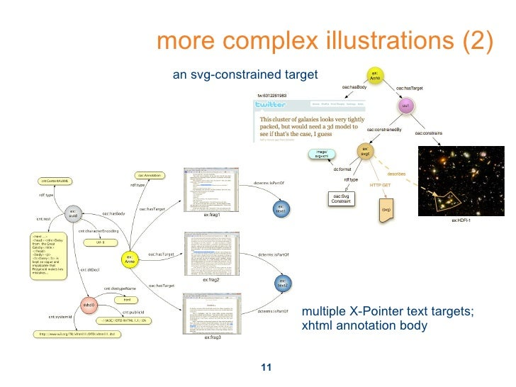 more complex illustrations (2) an svg-constrained target multiple X-Pointer text targets; xhtml annotation body