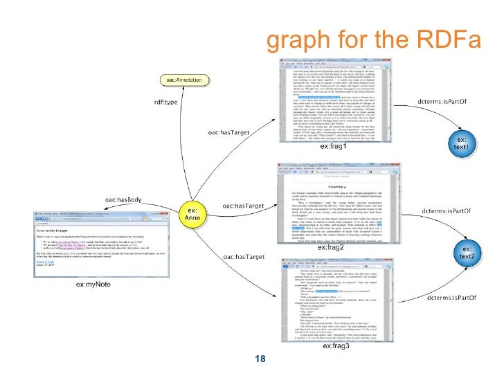 graph for the RDFa