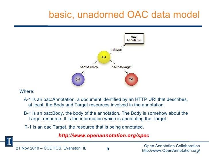 basic, unadorned OAC data model 21 Nov 2010 – CCDHCS, Evanston, IL <ul><li>Where:  </li></ul><ul><ul><li>A-1 is an oac:Ann...