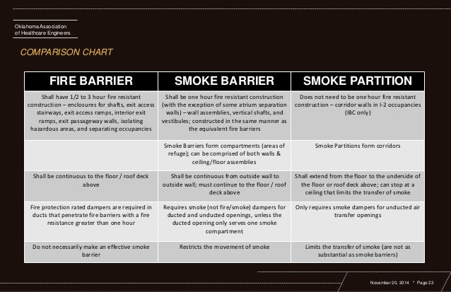Clearing The Confusion Life Safety Fire And Smoke Barriers