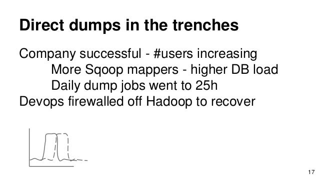 Direct dumps in the trenches Company successful - #users increasing More Sqoop mappers - higher DB load Daily dump jobs we...
