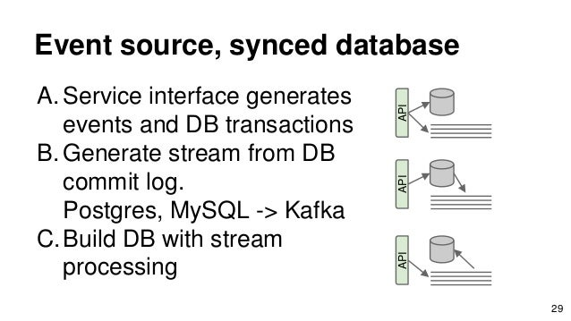 Event source, synced database A. Service interface generates events and DB transactions B. Generate stream from DB commit ...