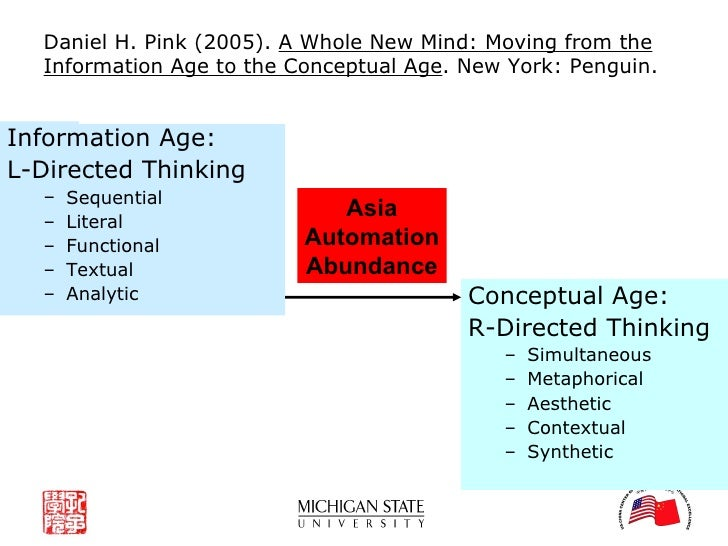 r directed thinking