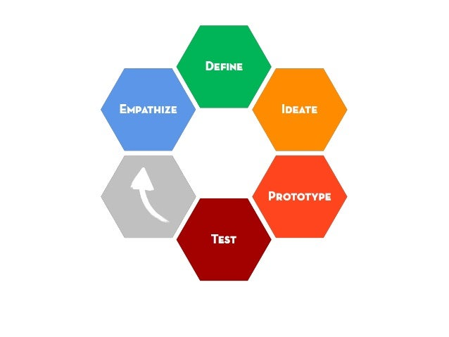 TRADITIONAL THINKING                   DESIGN THINKING(Directed)                             (Emergent)    Planning of a f...