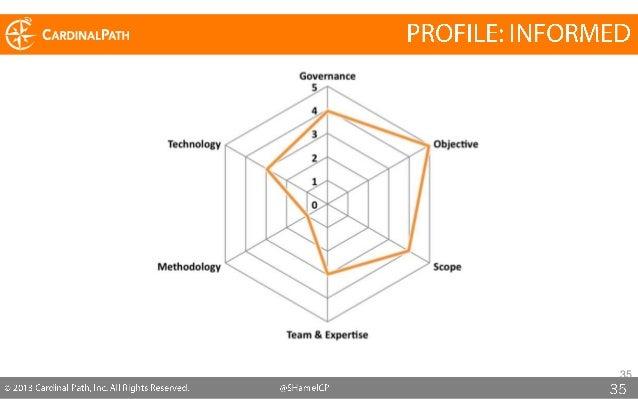 Measuring your Organization's Digital Analytics Maturity