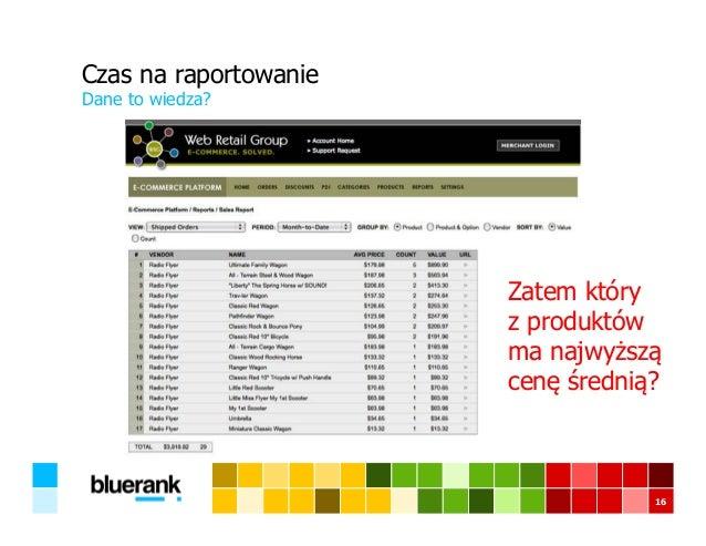 Czas na raportowanie Dane to wiedza? 16 Zatem który z produktów ma najwyższą cenę średnią?