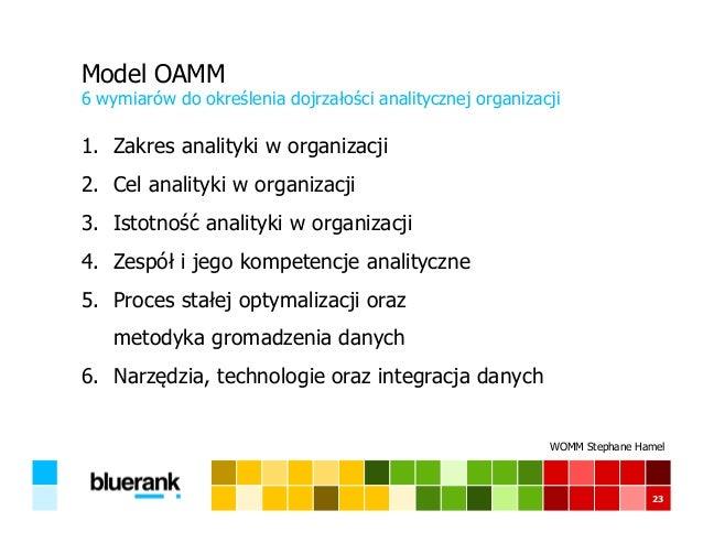 Model OAMM 6 wymiarów do określenia dojrzałości analitycznej organizacji 23 1. Zakres analityki w organizacji 2. Cel anali...