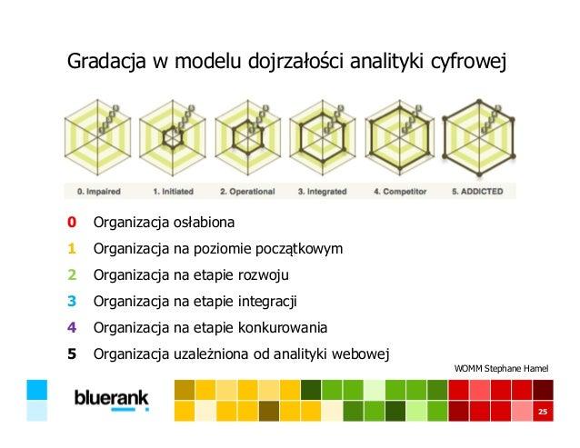Gradacja w modelu dojrzałości analityki cyfrowej 25 o Organizacja osłabiona o Organizacja na poziomie początkowym o Organi...