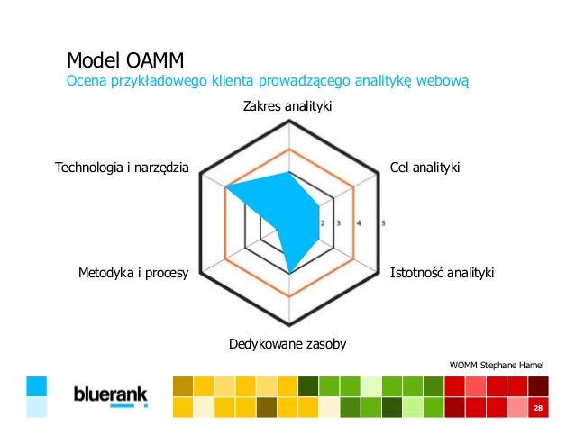 Model OAMM Ocena przykładowego klienta prowadzącego analitykę webową 28 Zakres analityki Cel analityki Istotność analityki...