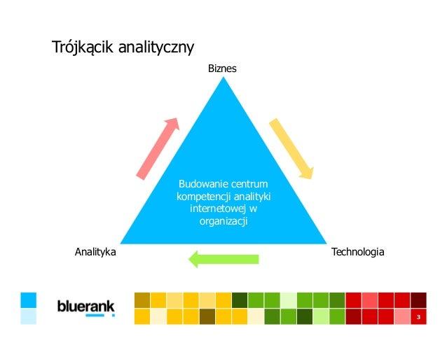 Trójkącik analityczny 3 Budowanie centrum kompetencji analityki internetowej w organizacji Biznes TechnologiaAnalityka
