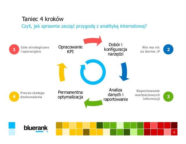 Taniec 4 kroków Czyli, jak sprawnie zacząć przygodę z analityką internetową? 5 Dobór i konfiguracja narzędzi Analiza danyc...