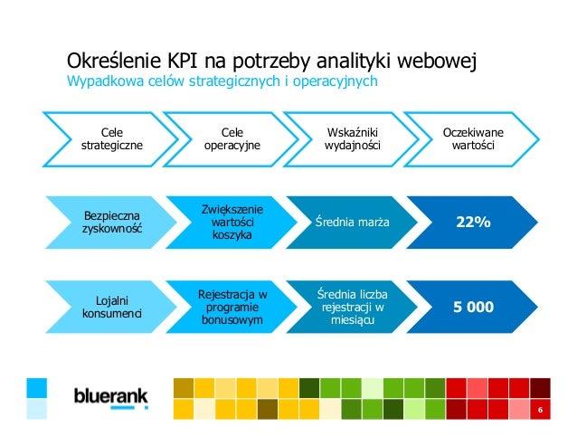 Określenie KPI na potrzeby analityki webowej Wypadkowa celów strategicznych i operacyjnych 6 Cele strategiczne Cele operac...