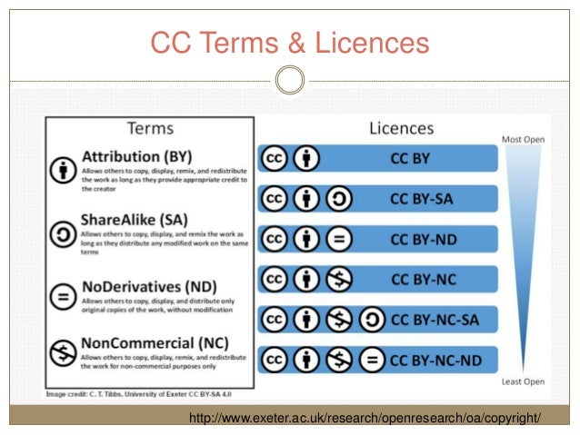 CC Terms & Licences http://www.exeter.ac.uk/research/openresearch/oa/copyright/