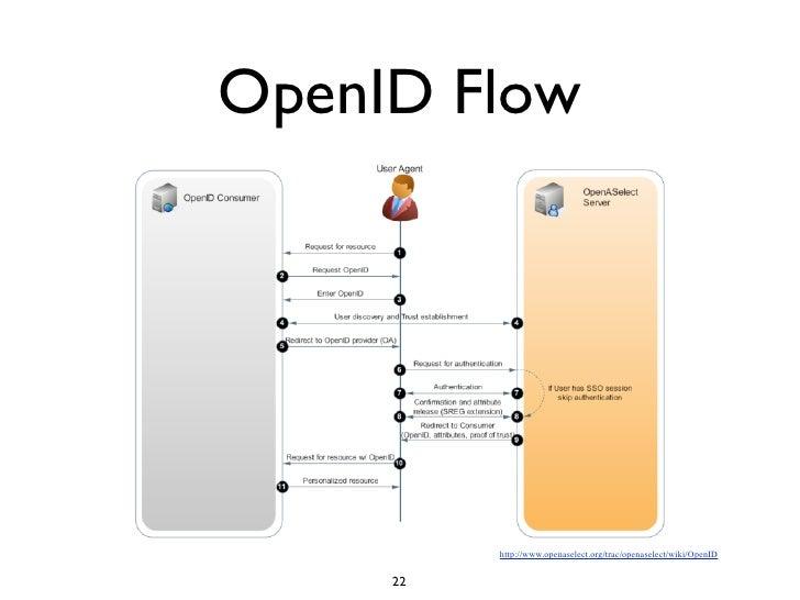 OpenID vs OAuth - Identity on the Web
