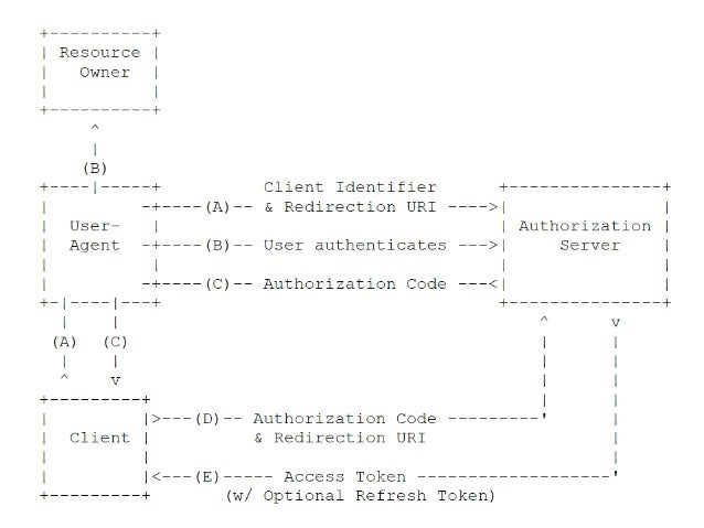 OAuth 2 0 and OpenId Connect