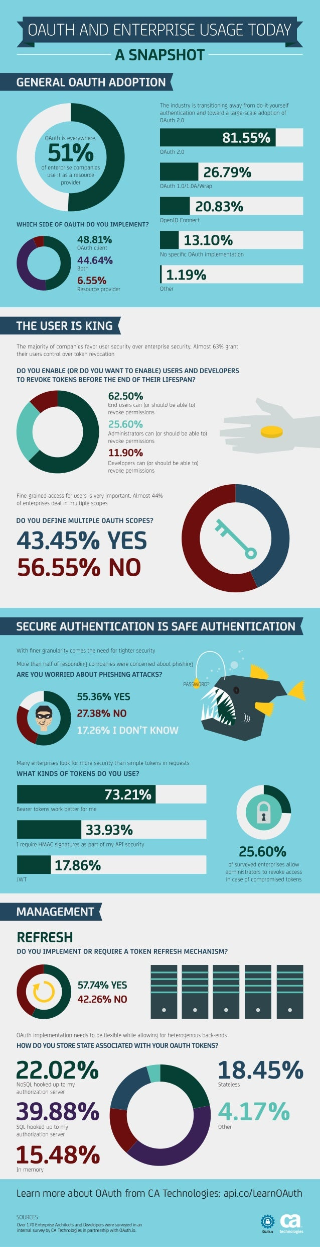 Learn more about OAuth from CA Technologies: api.co/LearnOAuth Over 170 Enterprise Architects and Developers were surveyed...