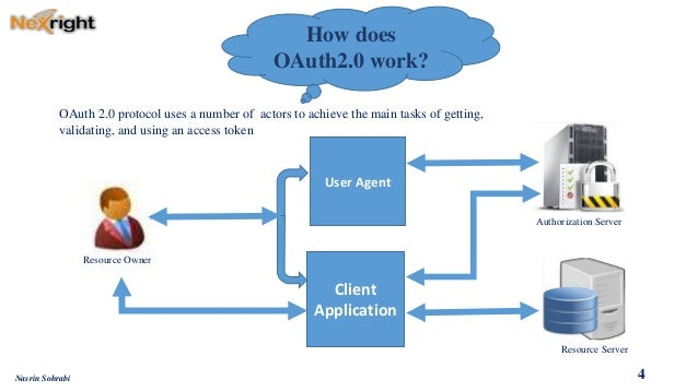 authenticating resource owners to clients in oauth2 pdf