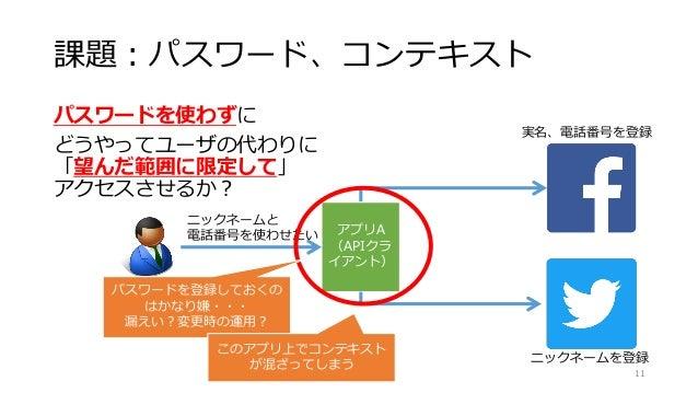 課題:パスワード、コンテキスト パスワードを使わずに どうやってユーザの代わりに 「望んだ範囲に限定して」 アクセスさせるか? © 2016 Naohiro Fujie 11 実名、電話番号を登録 ニックネームを登録 アプリA (APIクラ イ...