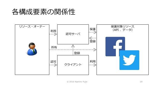 保護対象リソース (API 、データ) 各構成要素の関係性 © 2016 Naohiro Fujie 20 クライアント 認可サーバ リソース・オーナー 所有 登録 認可 利用 登録 保護 利用