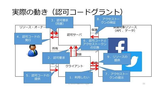 保護対象リソース (API 、データ) 実際の動き(認可コードグラント) © 2016 Naohiro Fujie 21 クライアント 認可サーバ リソース・オーナー 所有 登録 認可 利用 登録 保護 利用 1.利用したい 2.認可要求 3....