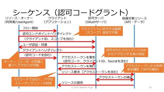 シーケンス(認可コードグラント) © 2016 Naohiro Fujie 22 リソース・オーナー (利用者/UserAgent) クライアント (アプリケーション) 認可サーバ (OAuthサーバ) 保護対象リソース (API・データ) フ...