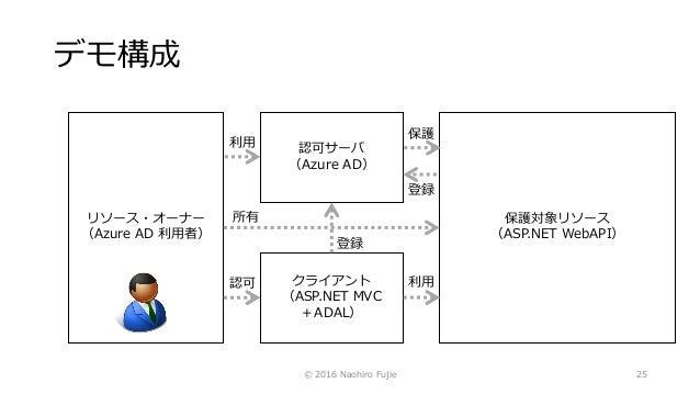 保護対象リソース (ASP.NET WebAPI) デモ構成 © 2016 Naohiro Fujie 25 クライアント (ASP.NET MVC +ADAL) 認可サーバ (Azure AD) リソース・オーナー (Azure AD 利用者...