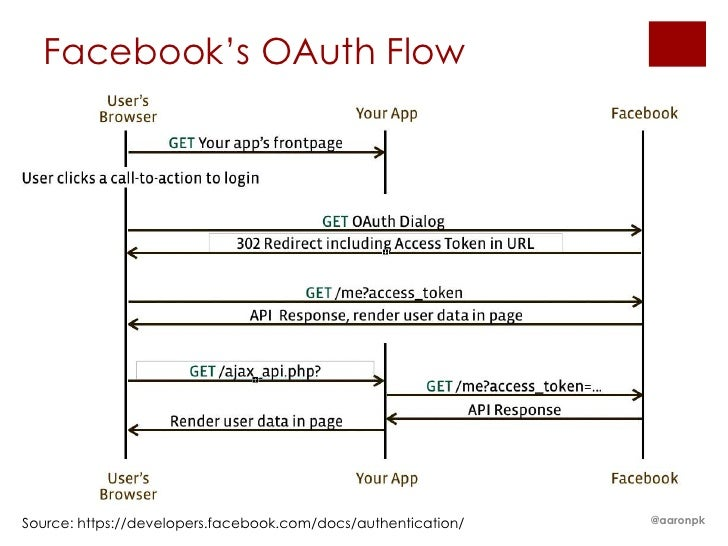 Facebook's OAuth FlowSource: https://developers.facebook.com/docs/authentication/   @aaronpk