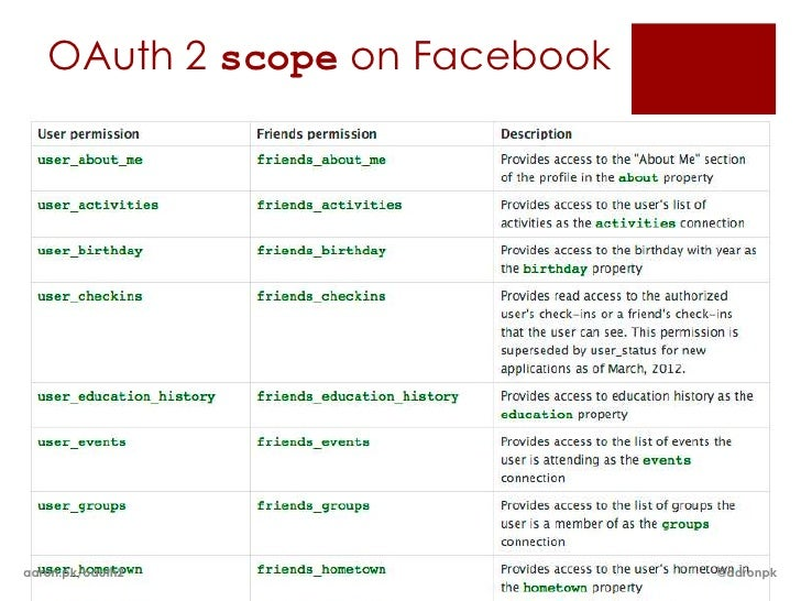 OAuth 2 scope on Facebookaaron.pk/oauth2                @aaronpk