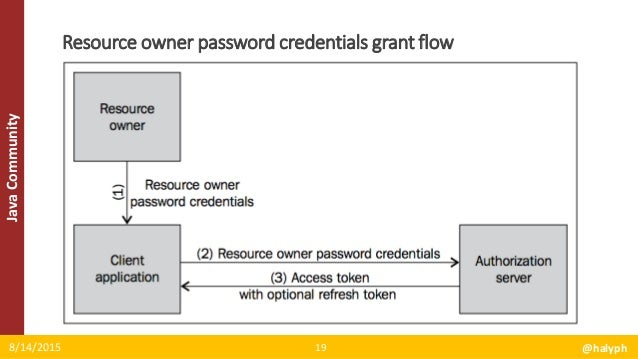 OAuth2 and Spring Security