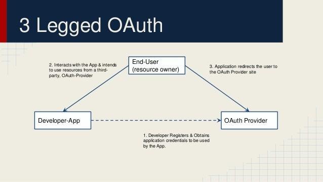 OAuth v2.0 demo Slide 2